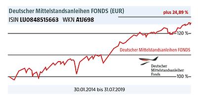 Chart Deutscher Mittelstandsanleihen Fonds
