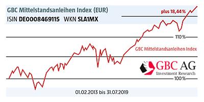 Grafik: GBC Mittelstandsanleihen Index (EUR)