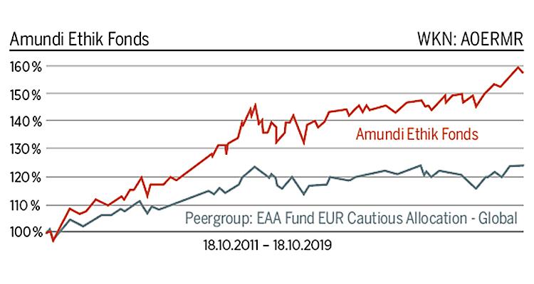 Chart Amundi Ethik Fonds