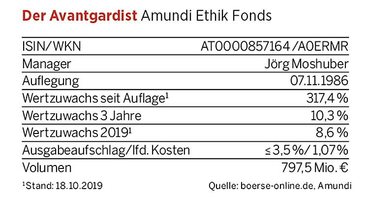 Kennzahlen Amundi Ethik Fonds