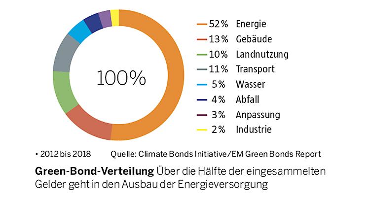 Nachhaltige Investments Emerging Markets