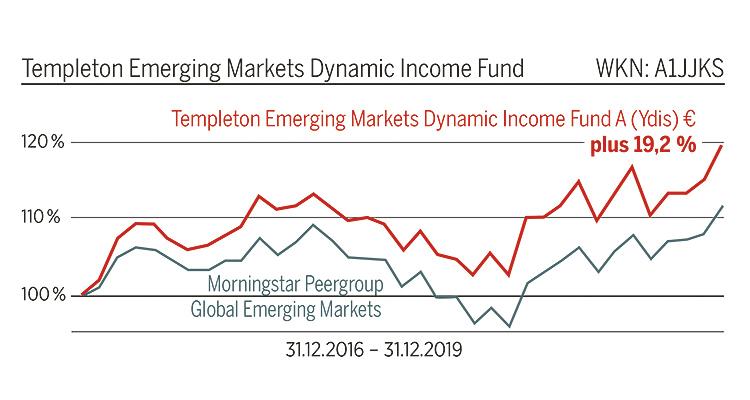 Wachstumsmärkte dynamisch