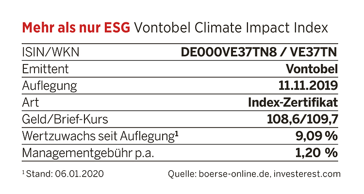 Kennzahlen Vontobel Climate Impact Index