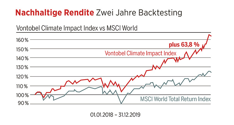 Chart Vontobel Climate Impact Index