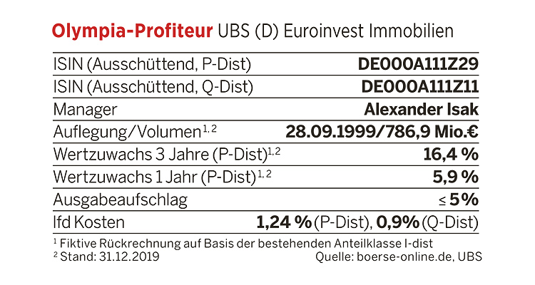 Kennzahlen UBS (D) Euroinvest Immobilien
